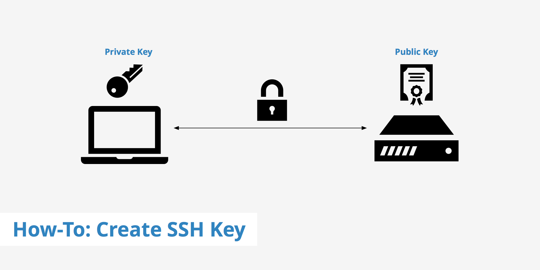 SSH Keys Auth
